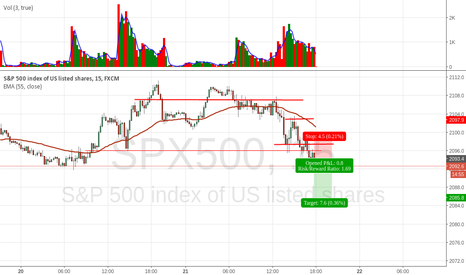 SPX500: spx500 short - 15 min