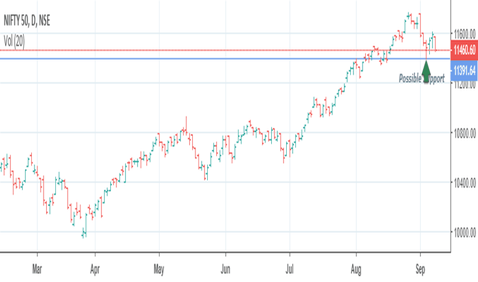 NIFTY: Possible Support level for Nifty
