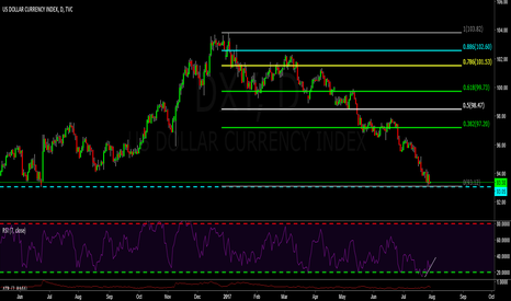 DXY: DXY  Will the dollar rally a bit?