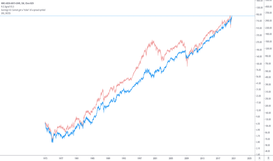 Wst Stock Price And Chart Nyse Wst Tradingview