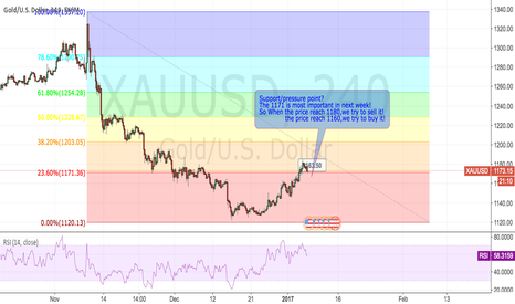 XAUUSD: GOLD:Support/pressure point?