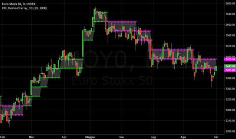MOY0: EUROSTOXX50   -  Negativo.