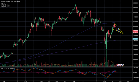 BTCUSD: A newbs take on Bitcoin