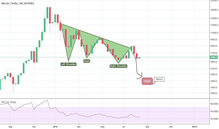 BTCUSD: sorry guys btc going to 3600 on weekly chart