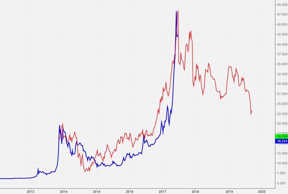 Silver 2008-2013 vs current bitcoin