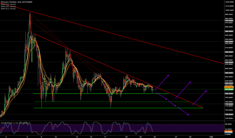 BTCUSD:  Stamp Triangle Nearing Completion