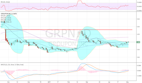 GRPN: Drifting up from higher low after pullback from resistance