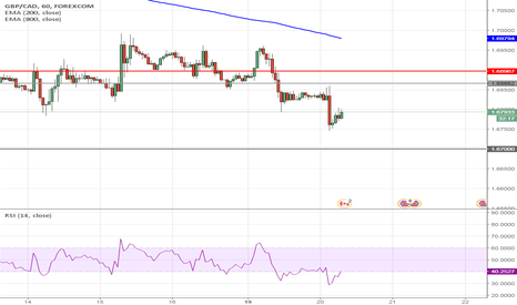 GBPCAD: GBPCAD Short to 1.67