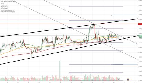 EURPLN: EUR/PLN 1H Chart: Euro bound to breach wedge