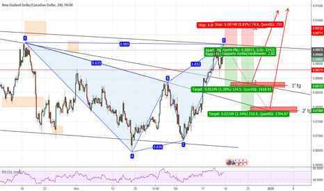 NZDCAD: short su gartley