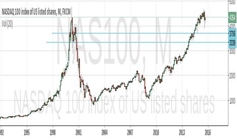 NAS100: Inminent Market CRASH