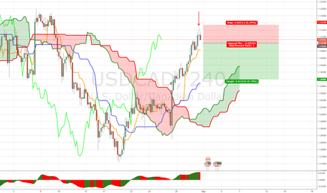 USDCAD: 4H MICRODIVERGENCE USDCAD