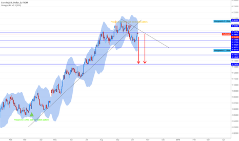 EURUSD: EURUSD short speculation Part 2