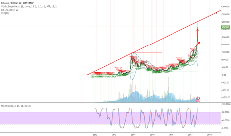 BTCUSD: Can be short for some time but long term it is strong uptrend