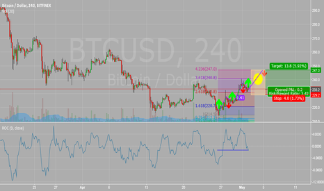 BTCUSD: BTC long 232.5 based on lunar cycles and standard TA.