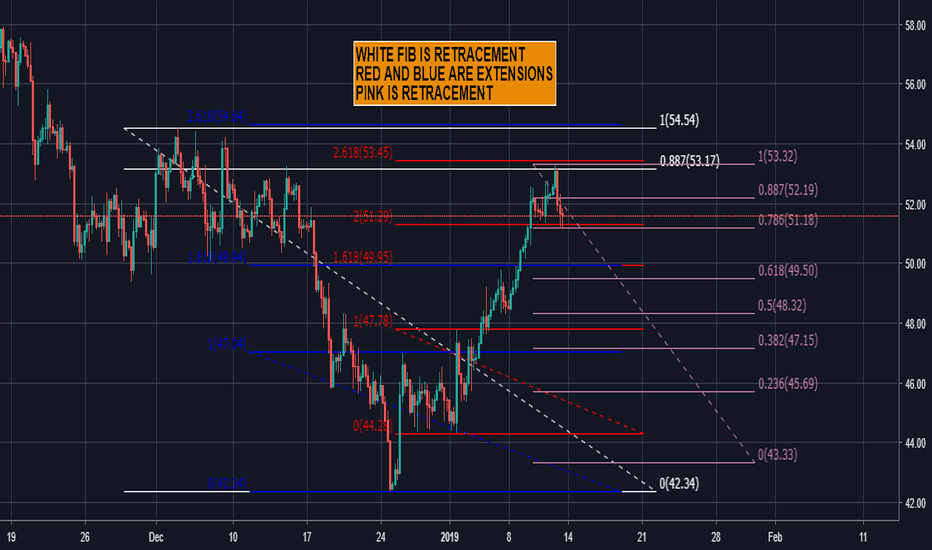 USOIL: CRUDE US OIL FIBS IN PLAY