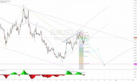 EURUSD: EURUSD possible wavecount