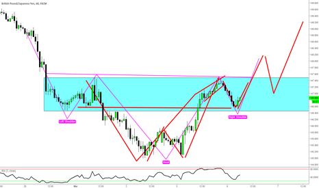 GBPJPY: GBPJPY- Staying One Step Ahead of the Markets