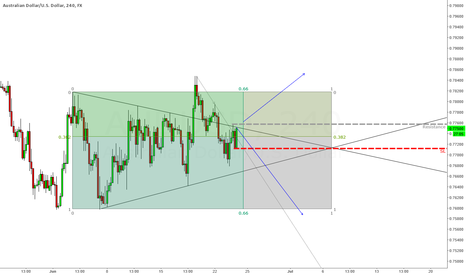 AUDUSD: AU is about to bulish breakout