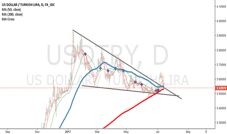 USDTRY: 200 Ma Support Here Again And Wedge Pullback ?