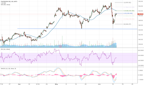 FB: FANG – Where is FaceBook Headed Next? $FB