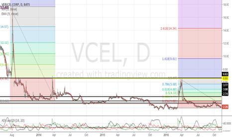 VCEL: Major resistance at $6.60, don't chase