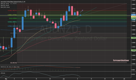AUDNZD: AUDNZD Pullback and Bullish Power Trend