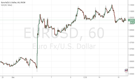 EURUSD: Trading the Fed rate decision with EUR/USD - scenario study