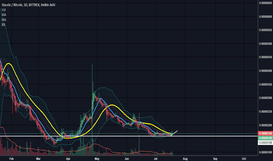 SCBTC: $SC looks like it's about to explode