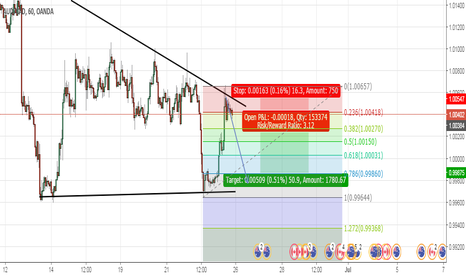 AUDCAD: Short entry id say..!!