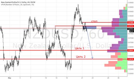 NZDUSD: продажа nzdusd