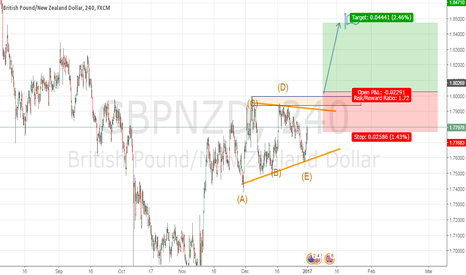 GBPNZD: gbpzd