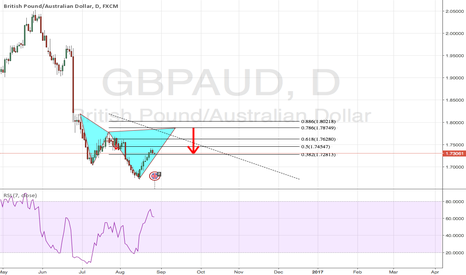 GBPAUD: Bearish Cypher Pattern