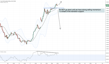 EURCAD: Will EURCAD break down? The importance of patience