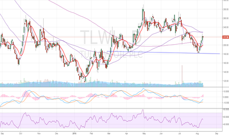 TLW: Tullow oil – Is it forming head and shoulder?