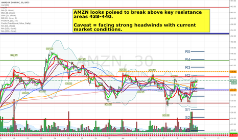 AMZN: AMZN looks poised to break higher over 438-440 (faces headwinds)