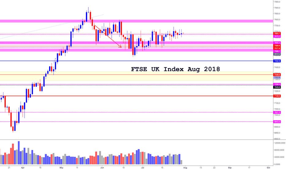 UK100GBP: FTSE UK Stock Index (Aug 2018)
