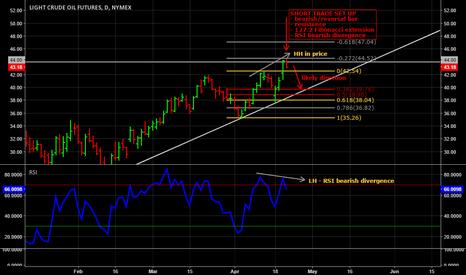 CL1!: Bearish divergence short trade on Nymex Crude