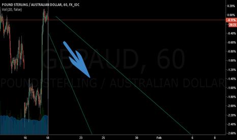 GBPAUD: GBPAUD will dive down?