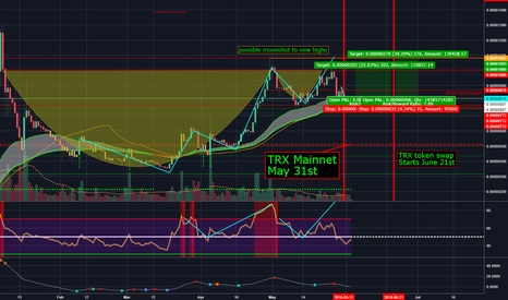 TRXBTC: TRX/BTC long swing trade idea, Token Swap HYPE