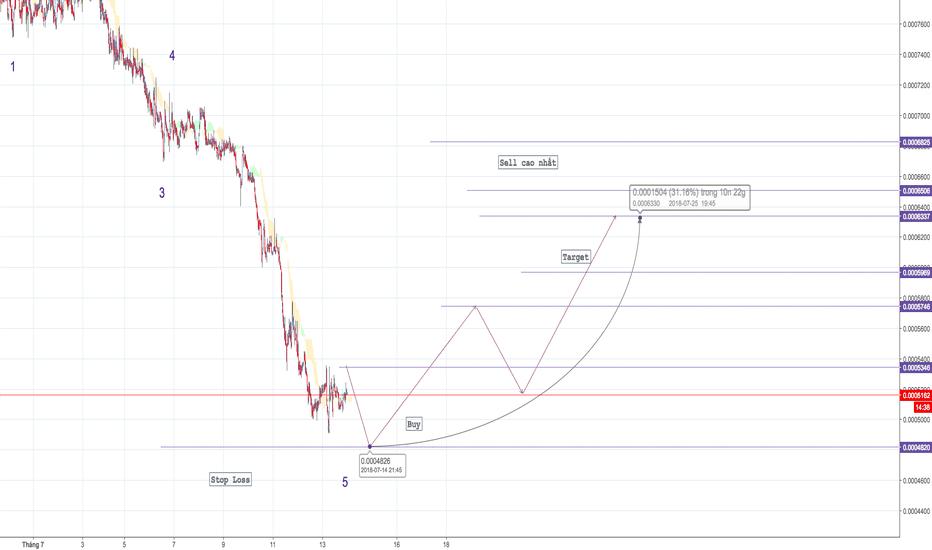 NASBTC: NAS/BTC - Target 30%