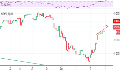 NIFTY: nifty 1 hour trend line......
