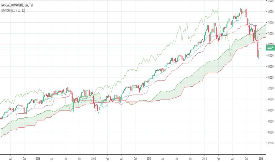 IXIC: NASDAQ: Long at 6200