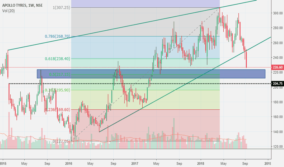 APOLLOTYRE: long can be initiated in blue marked zone