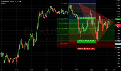 EURUSD: FIb 618 Take Profit Trade
