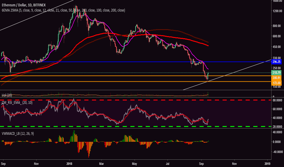 ETHUSD: ETH/USD Defends $200 Support, Price Likely To Surge Higher