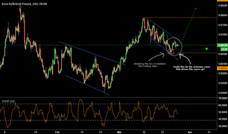 EURGBP: Waiting For An Opportunity To Buy The EURGBP