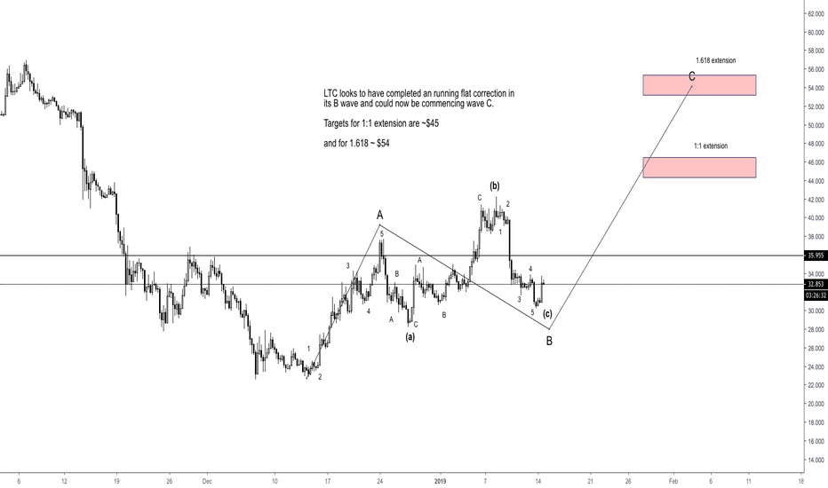 LTCUSD: LTC/USD Elliott Wave Analysis