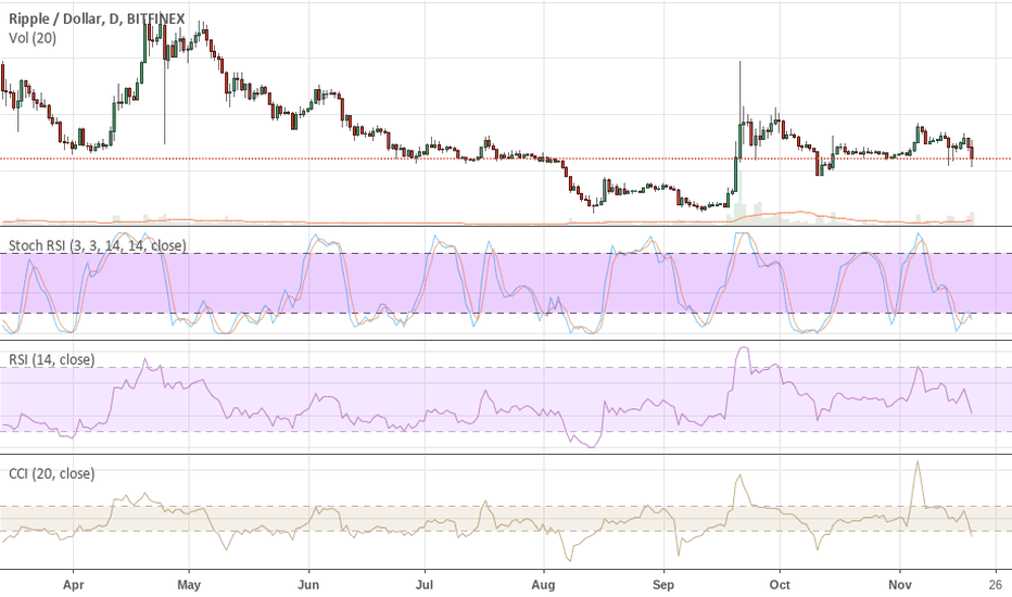 XRPUSD: XRP Headed To An Eventual .08c  It's Simply a Matter Of Time