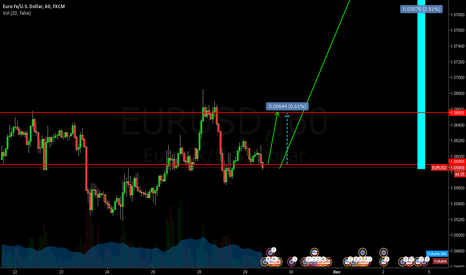 EURUSD: buy for diner